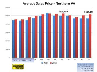 Northern Virginia Average Prices 2012