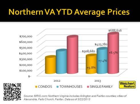 NVAAvg Prices YTD