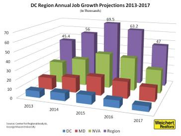 Center for Regional Analysis says job growth to continue for D.C. region