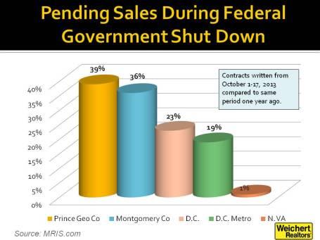 Shut Down Chart